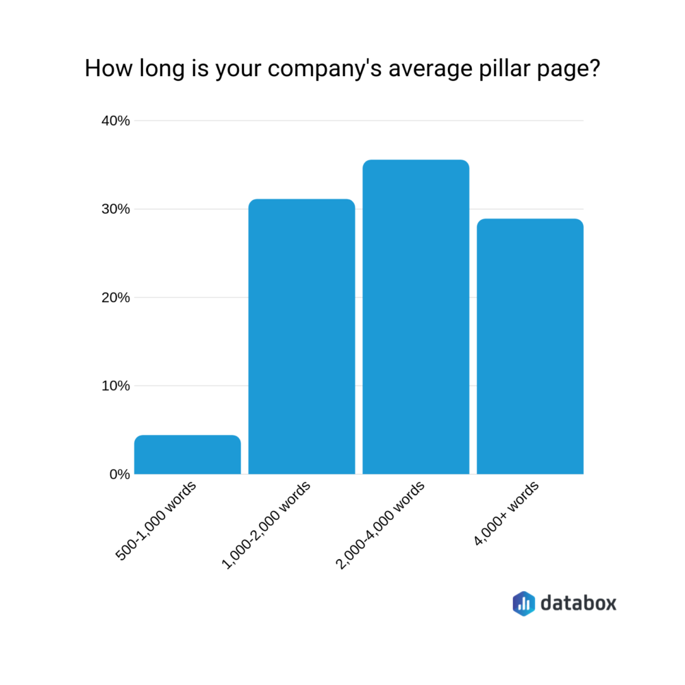 how long is your company's average pillar page?