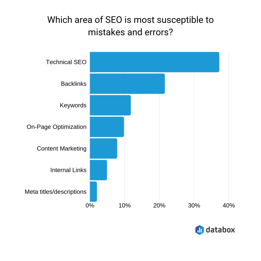 technical SEO mistakes