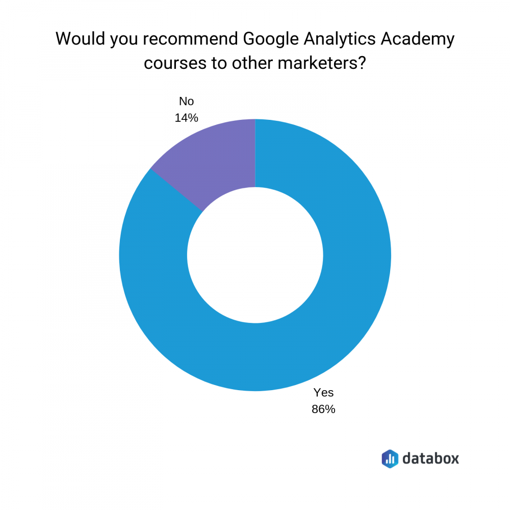 Google Analytics academy courses recommendations graph