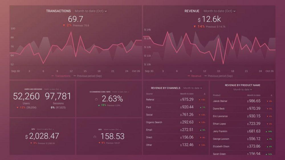Google Analytics E-Commerce Overview dashboard