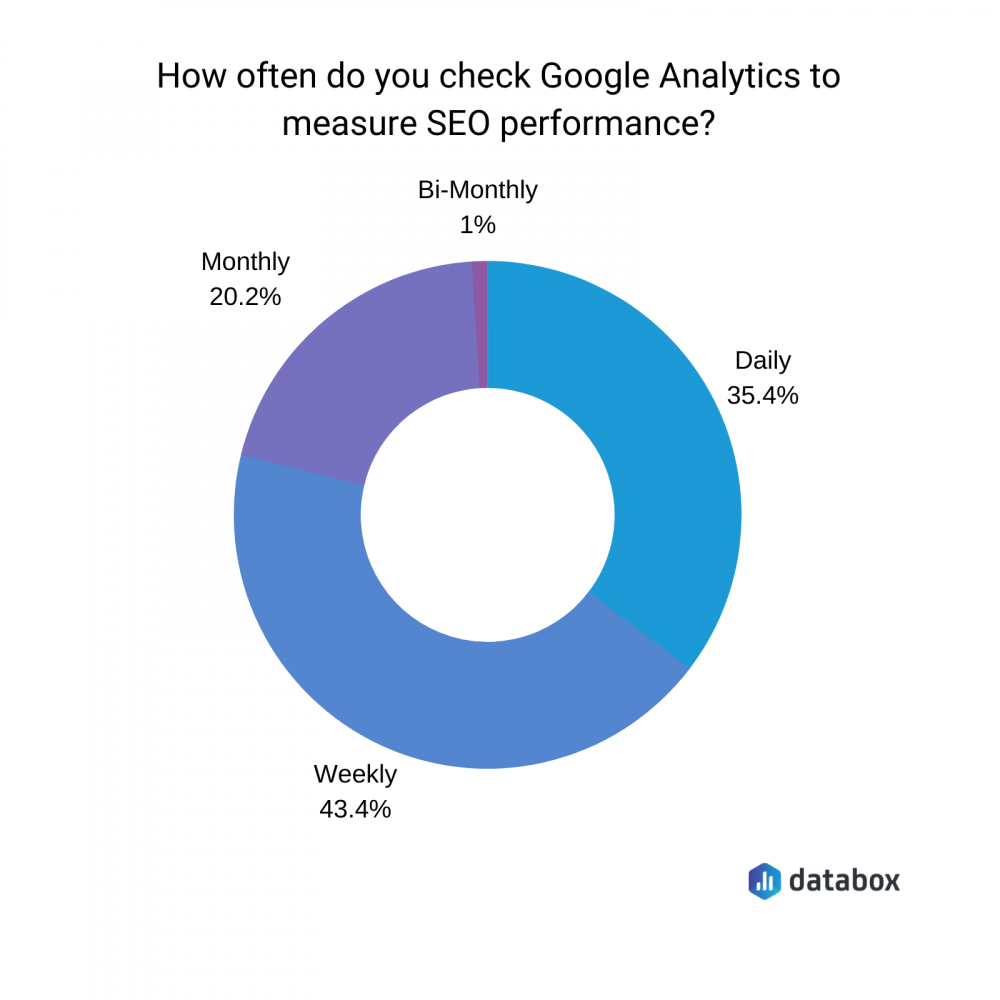 how to use google analytics to track SEO