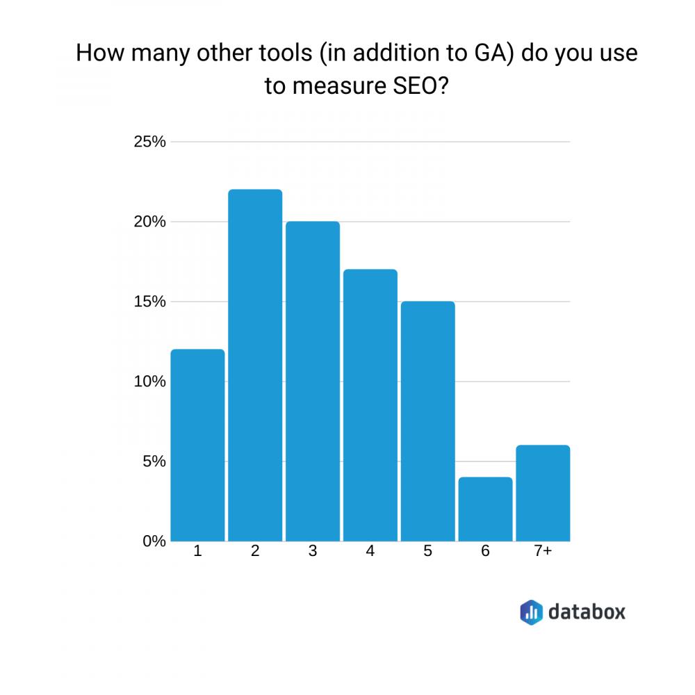 seo tools for google analytics
