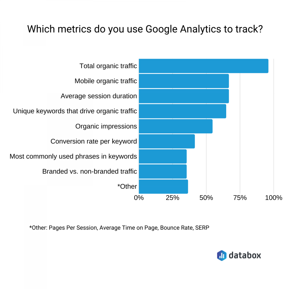 best google analytics seo metrics