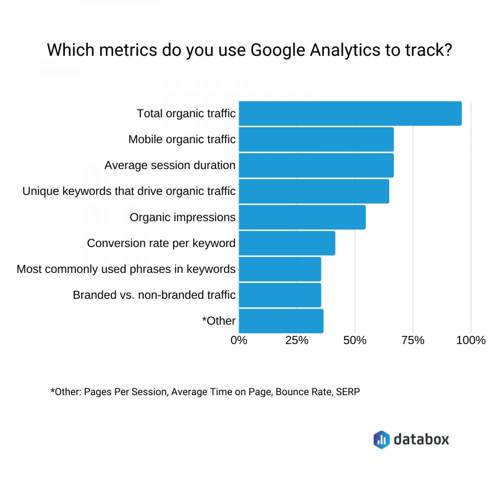 best google analytics seo metrics