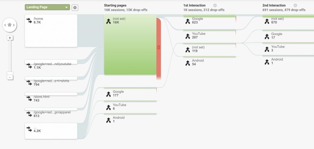 google analytics behavior flow report
