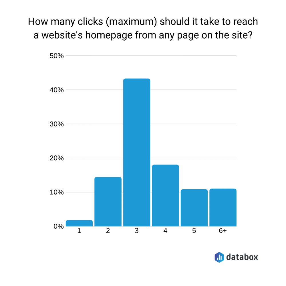 how many clicks should it take to reach a website's homepage from any page on the site