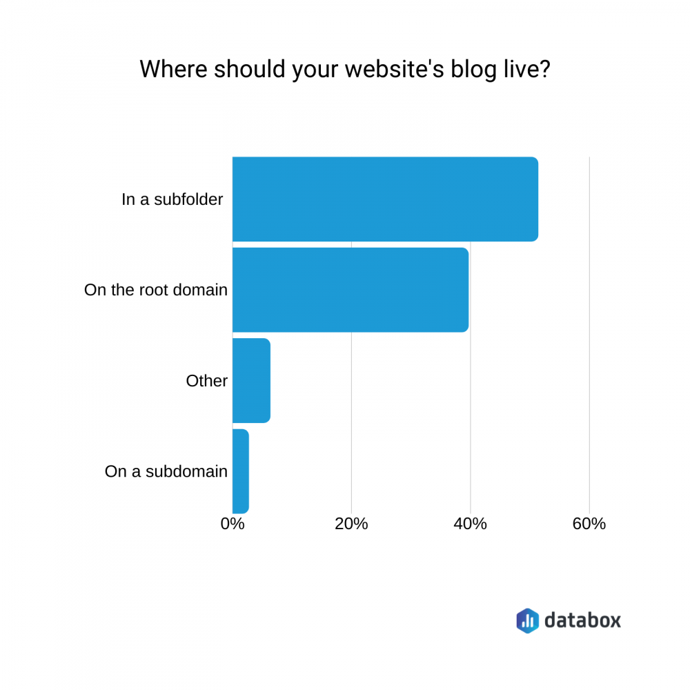 where should your website's blog live?
