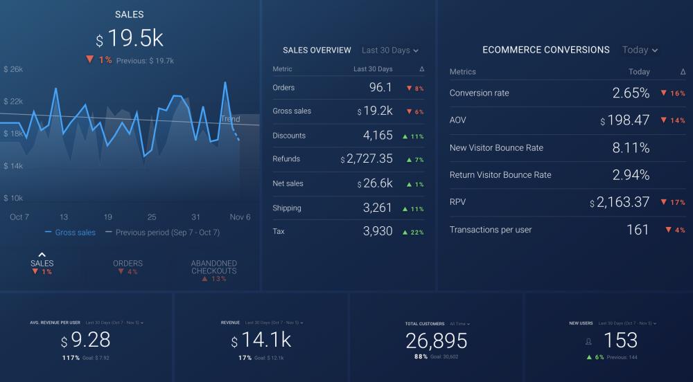 google analytics shopify dashboard