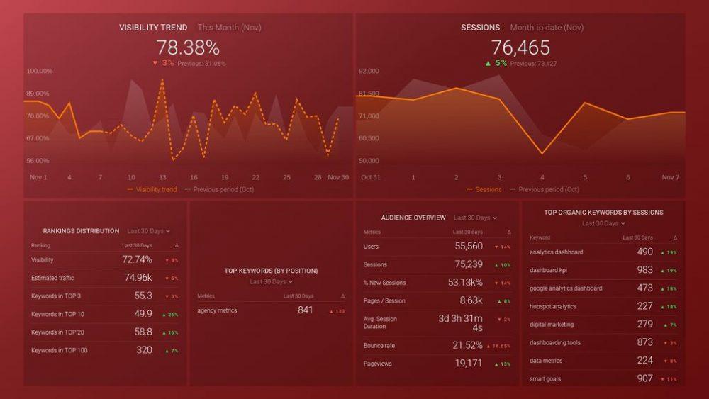 SEMRush Keyword & Organic Search Traffic dashboard