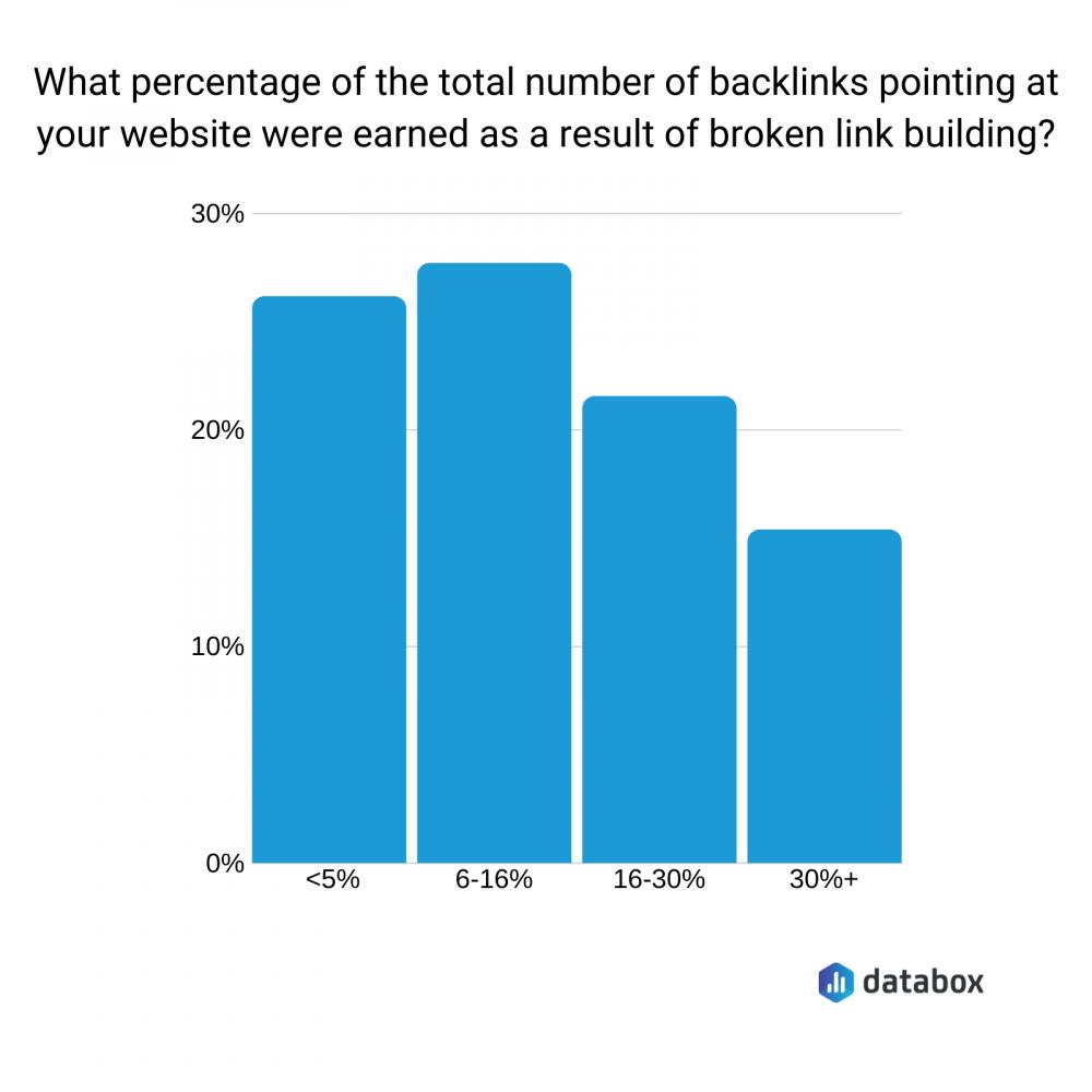 total number of backlinks gained as a result of broken link building data