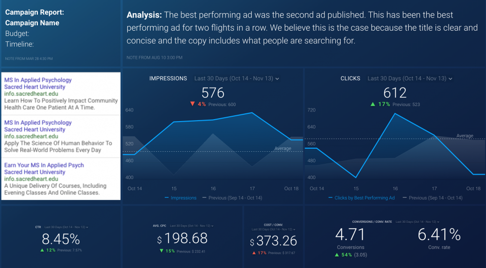 Check out this dashboard to be able to see your highest converting ad campaigns and keywords quickly.