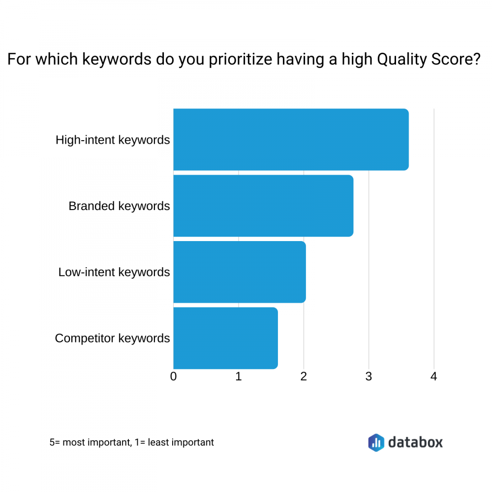 For which keywords do you prioritize having a high Quality Score?