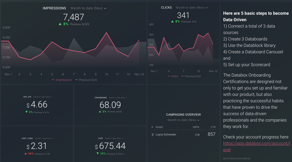 heck out this Google Ads dashboard to quickly analyze your campaigns, ad groups, keywords, and engagement metrics to improve your return on investment (ROI)