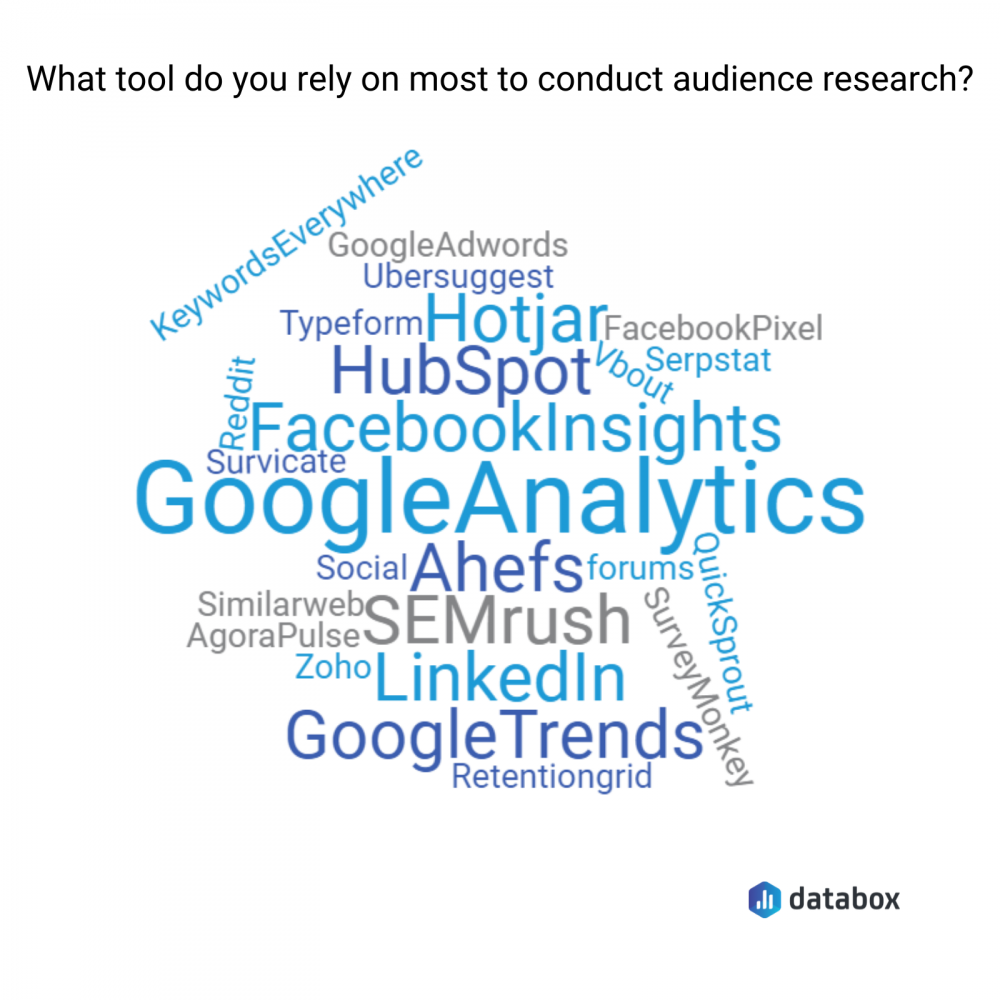 Best Analytics and Market Research Tools For Conducting Audience Research