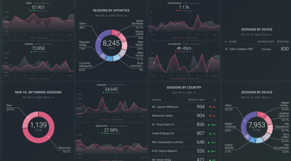 Audience Overview dashboard