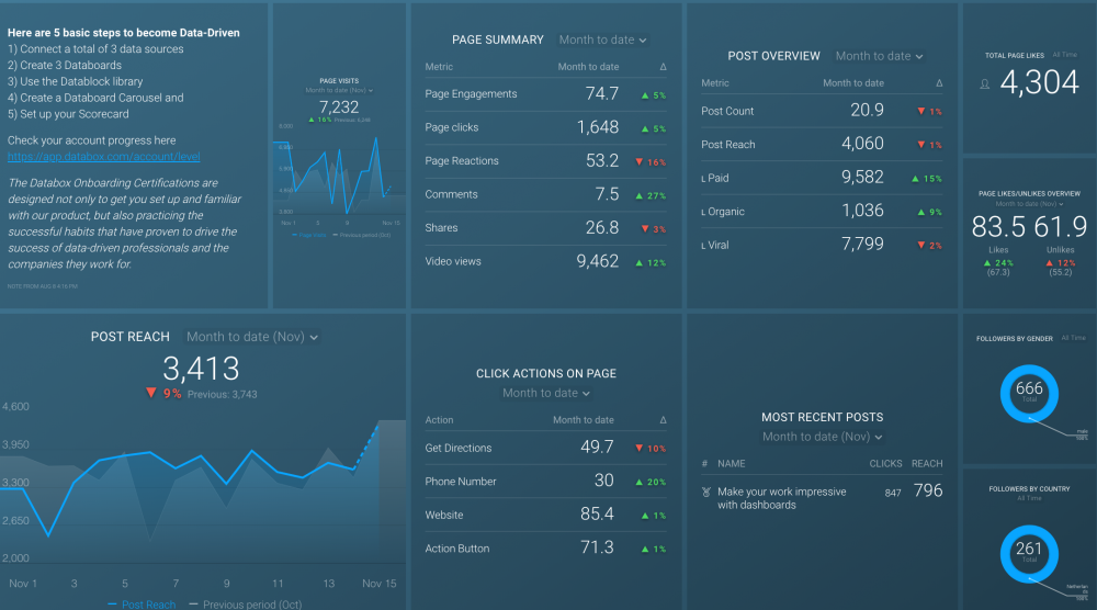 Facebook Page Insights Dashboard