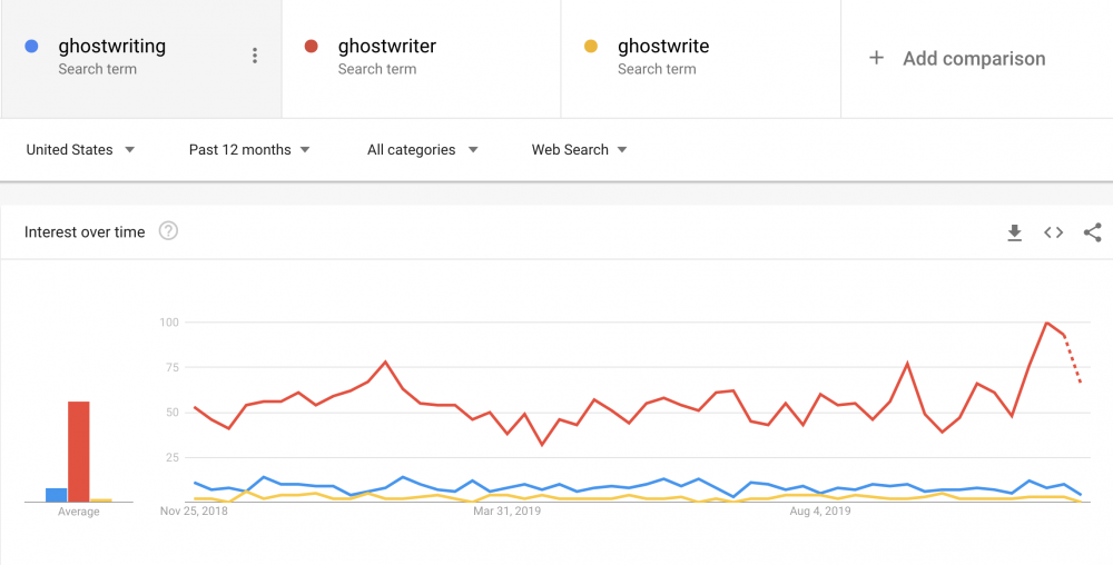 google trends filters example