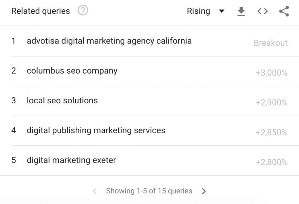Find topic cluster ideas