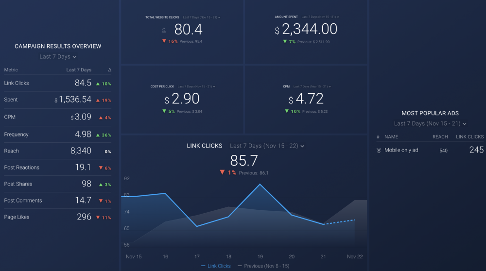 Audience Building & Brand Awareness dashboard template
