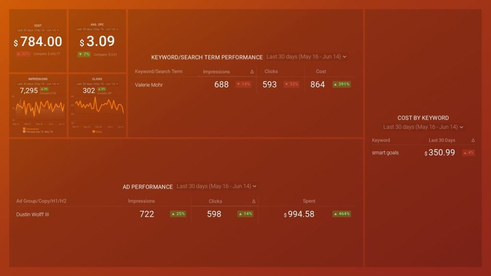 Google Ads – Ad Groups and Keywords Performance dashboard template