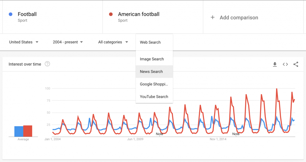 google trends filters