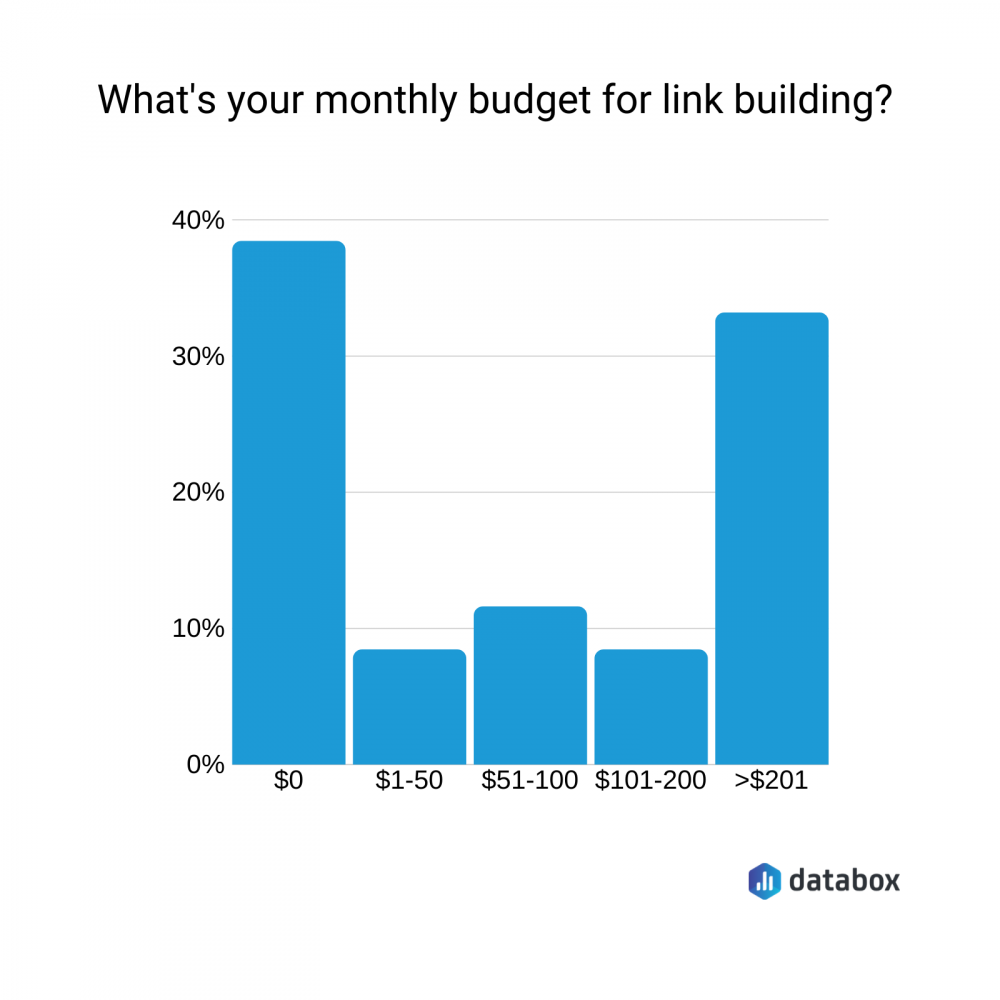 what's your monthly budget for link building?