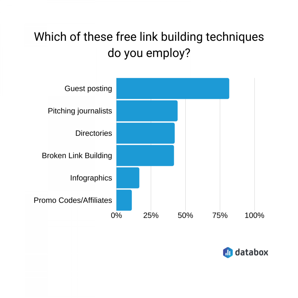 which of these free links link building techniques do you employ?