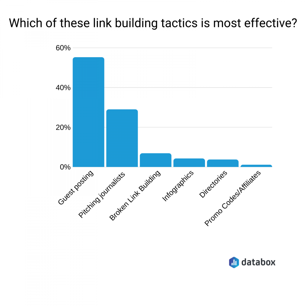 which of these link building tactics is most effective?