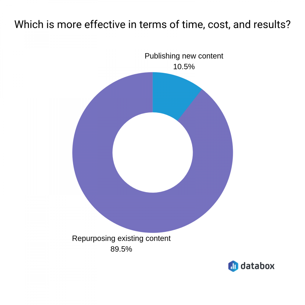 which is more effective in terms of time, cost and results?