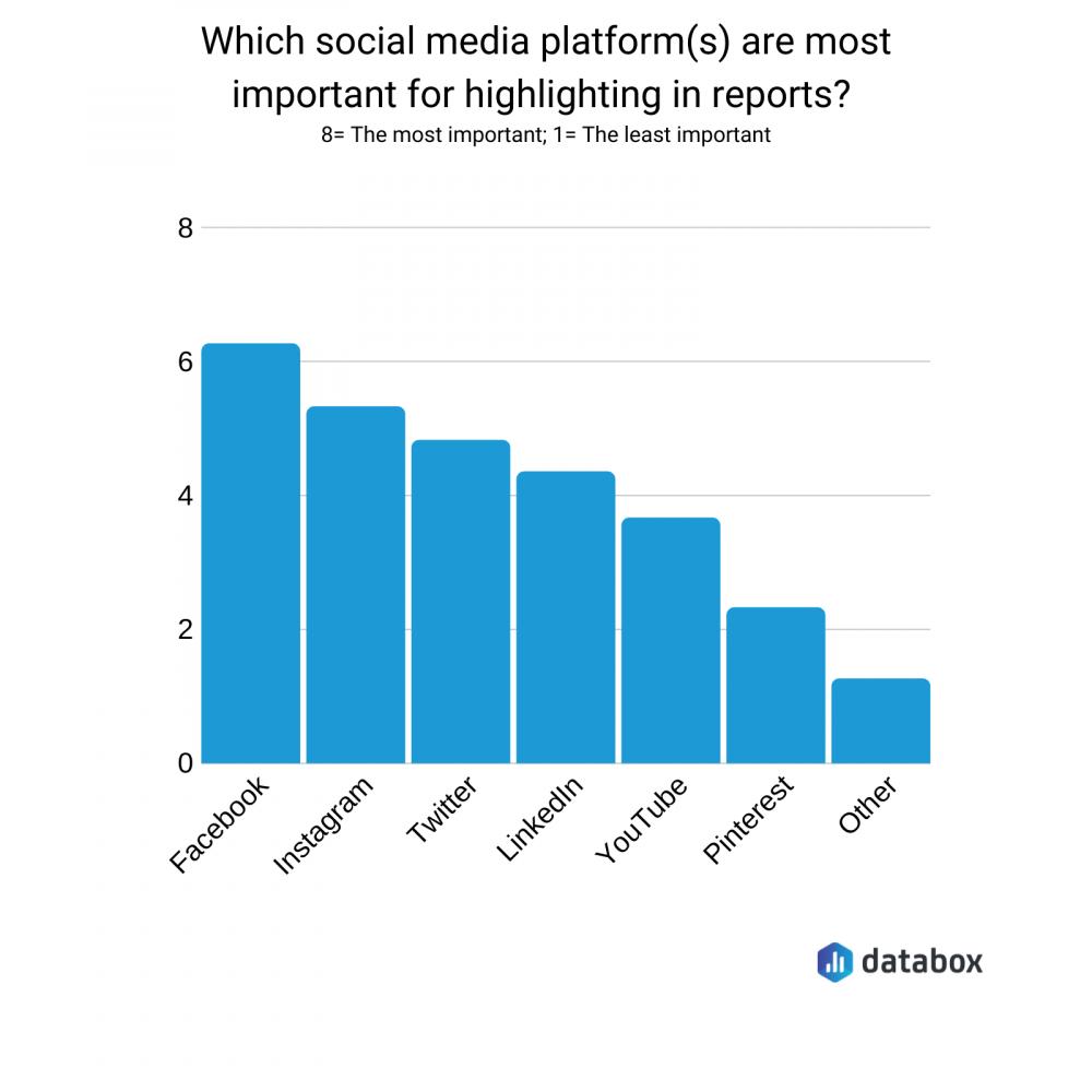 most important social media platfroms graph