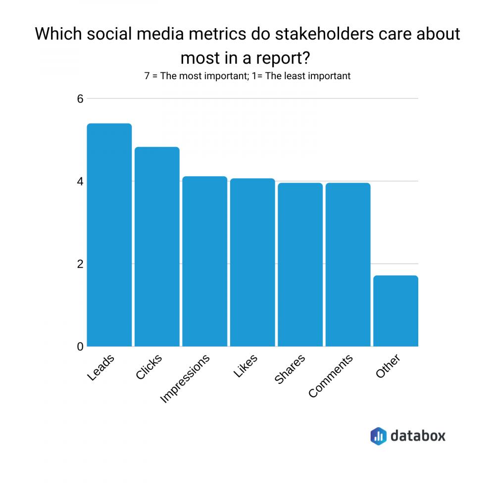 most important social media metrics graph