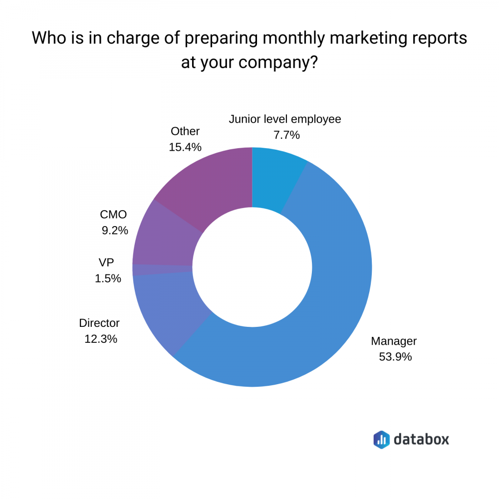 Here Are The 19 KPIs to Include In Your Monthly Marketing Report | Databox Blog