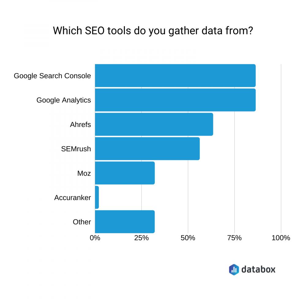 seo tools survey data