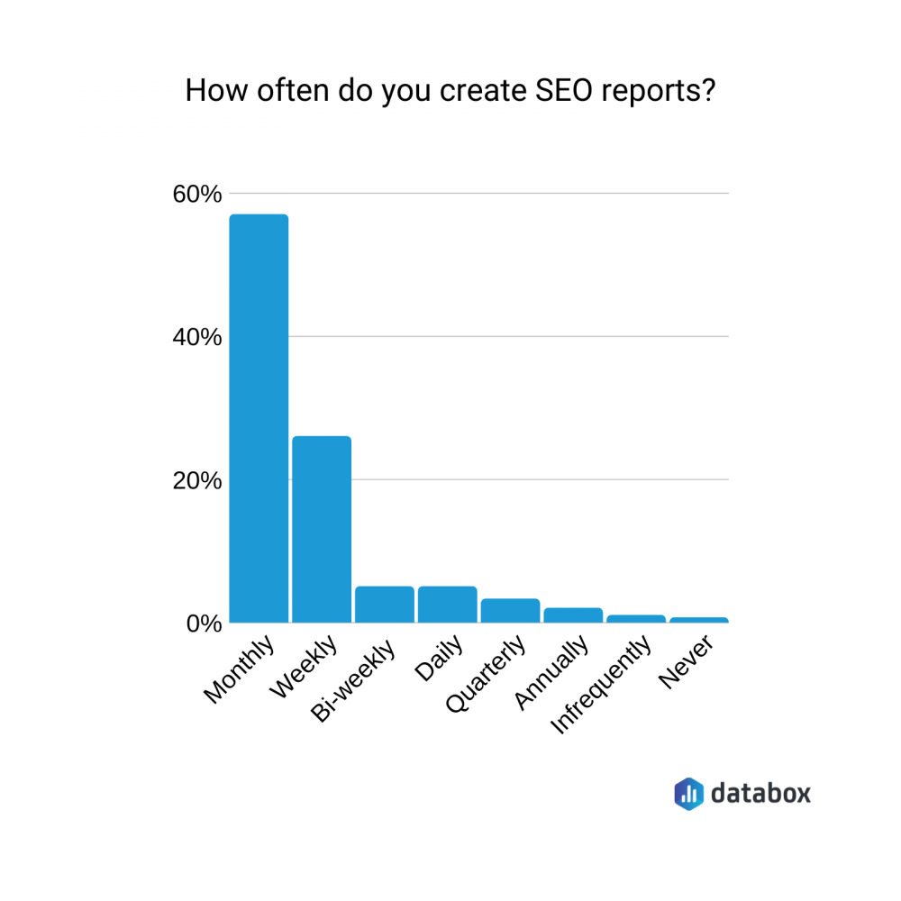 how often do you create SEO reports?