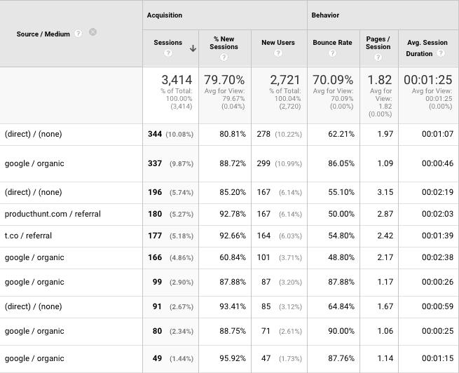 Source / Medium in Google Analytics