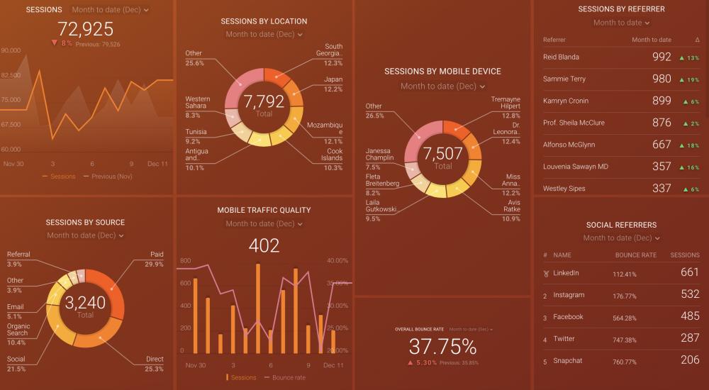 Google Analytics Traffic Growth dashboard