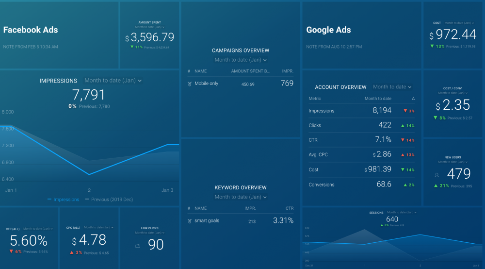 Paid Ads Dashboard