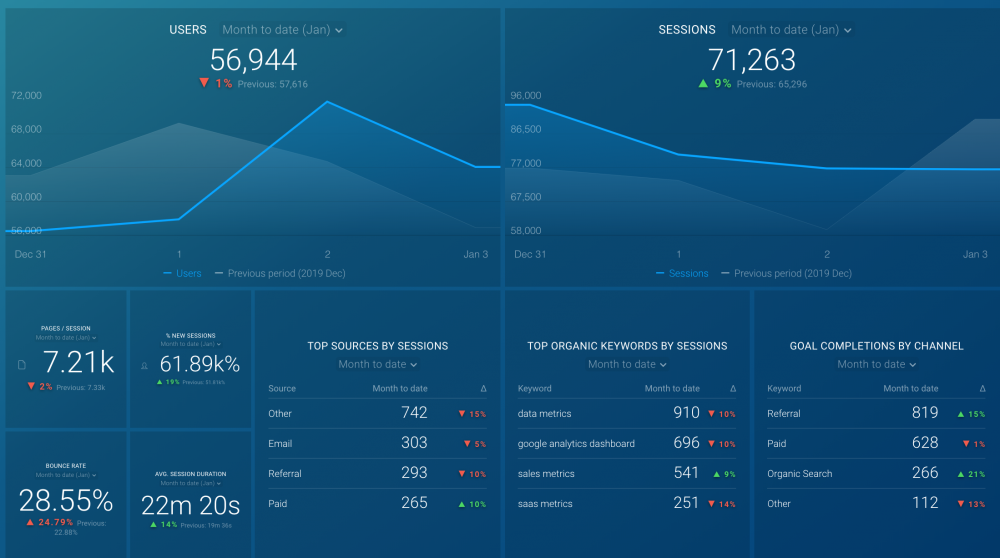 Google Analytics website traffic dashboard