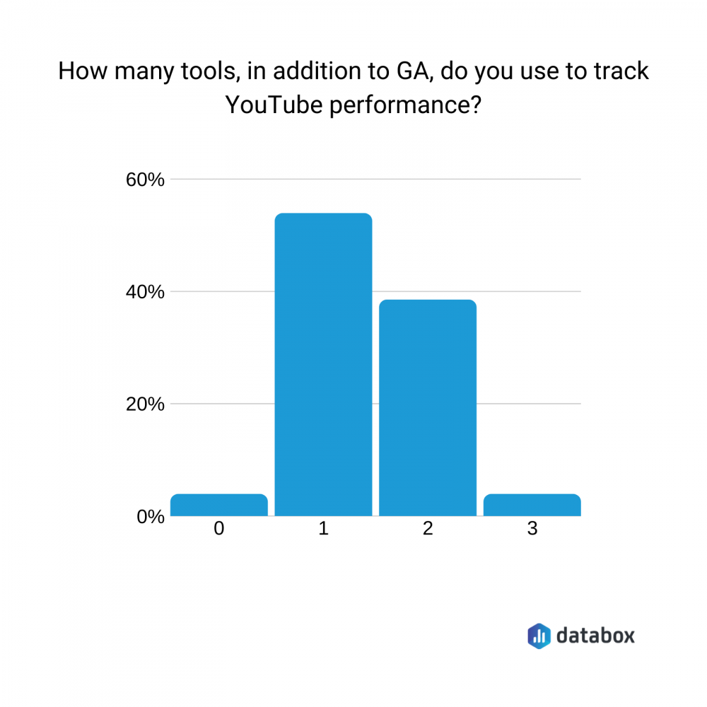 tools for tracking Youtube performance data chart