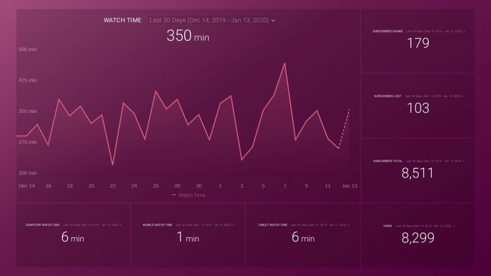 YouTube Watch Time Performance dashboard