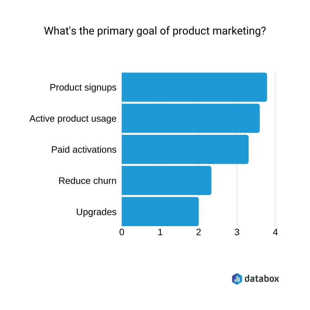 product marketing KPIs