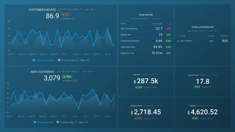 Customer Success dashboard