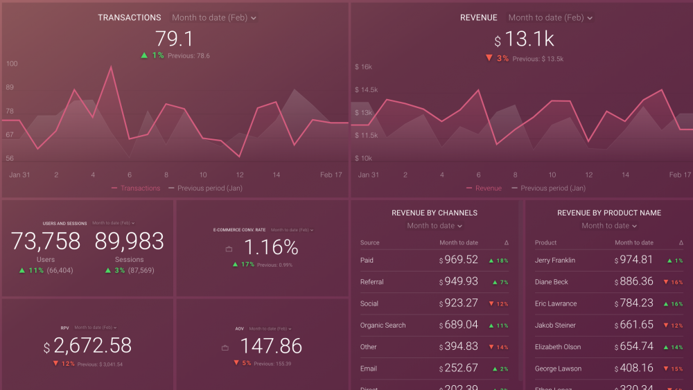 ecommerce overview dashboard