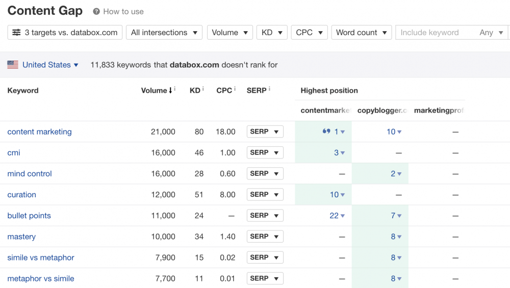 ahrefs content gap for seo competitor analysis