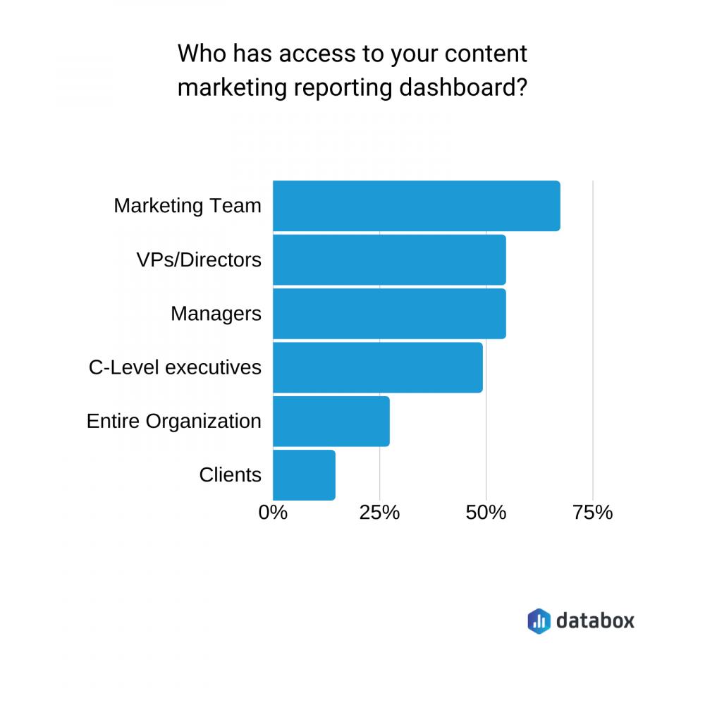 content marketing reporting dashboard access data graph