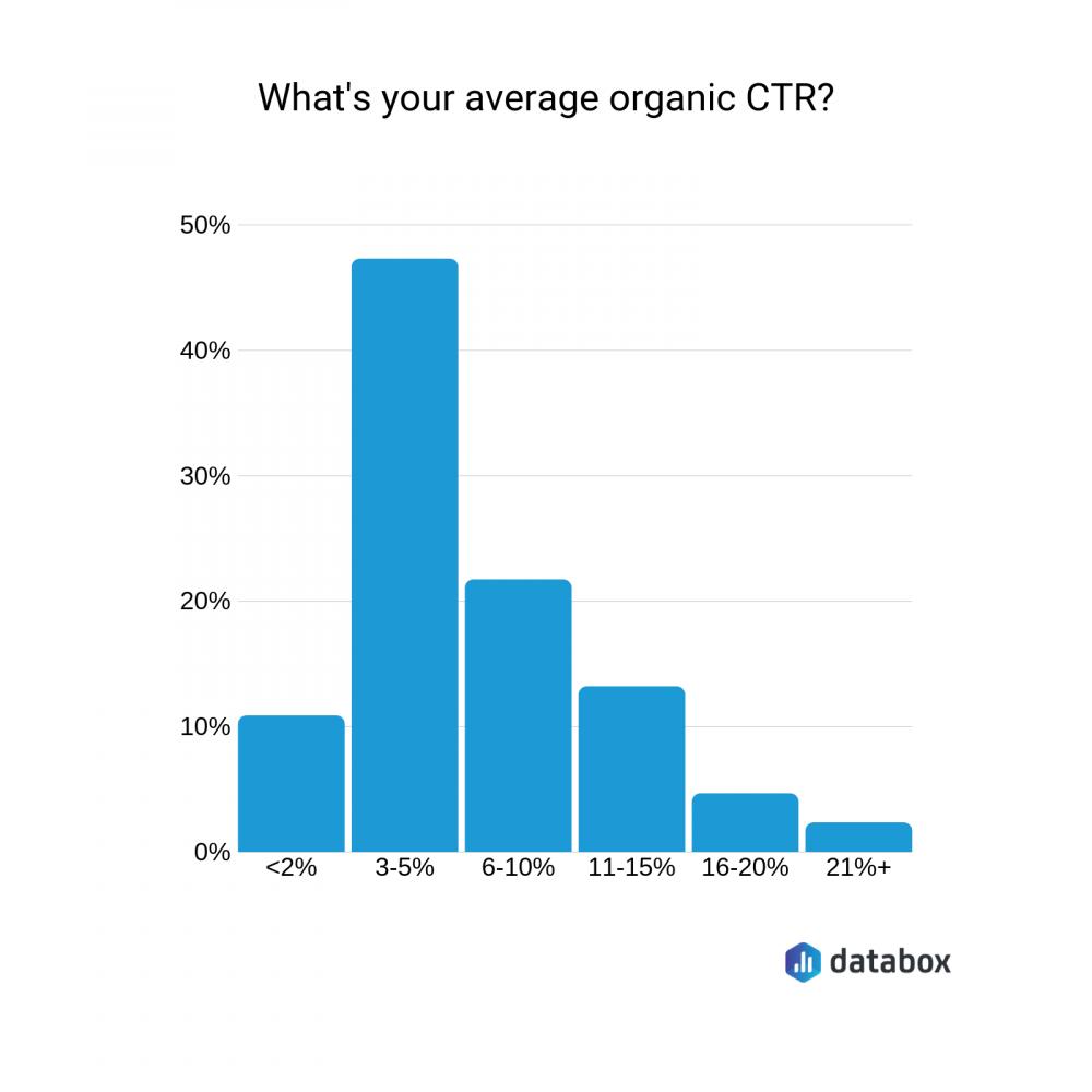 average organic CTR data