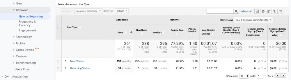 Google Analytics data example