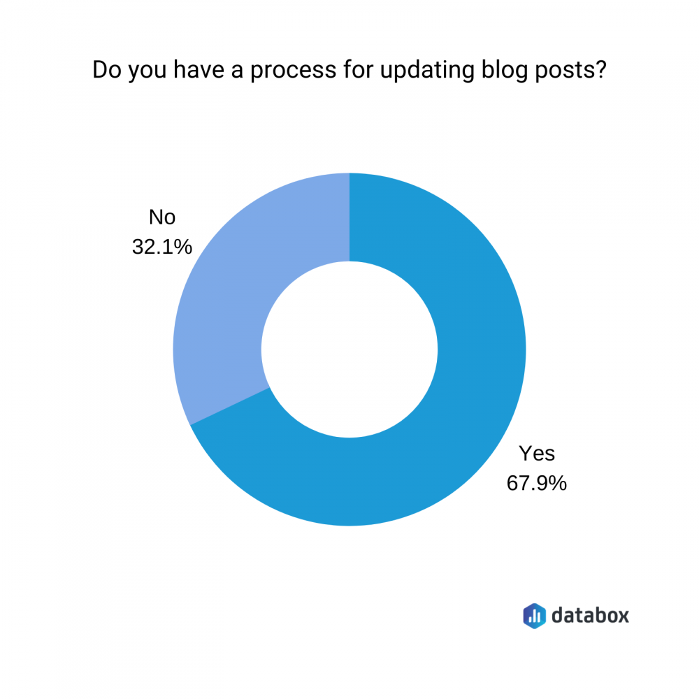 do you have a process for updating blog posts