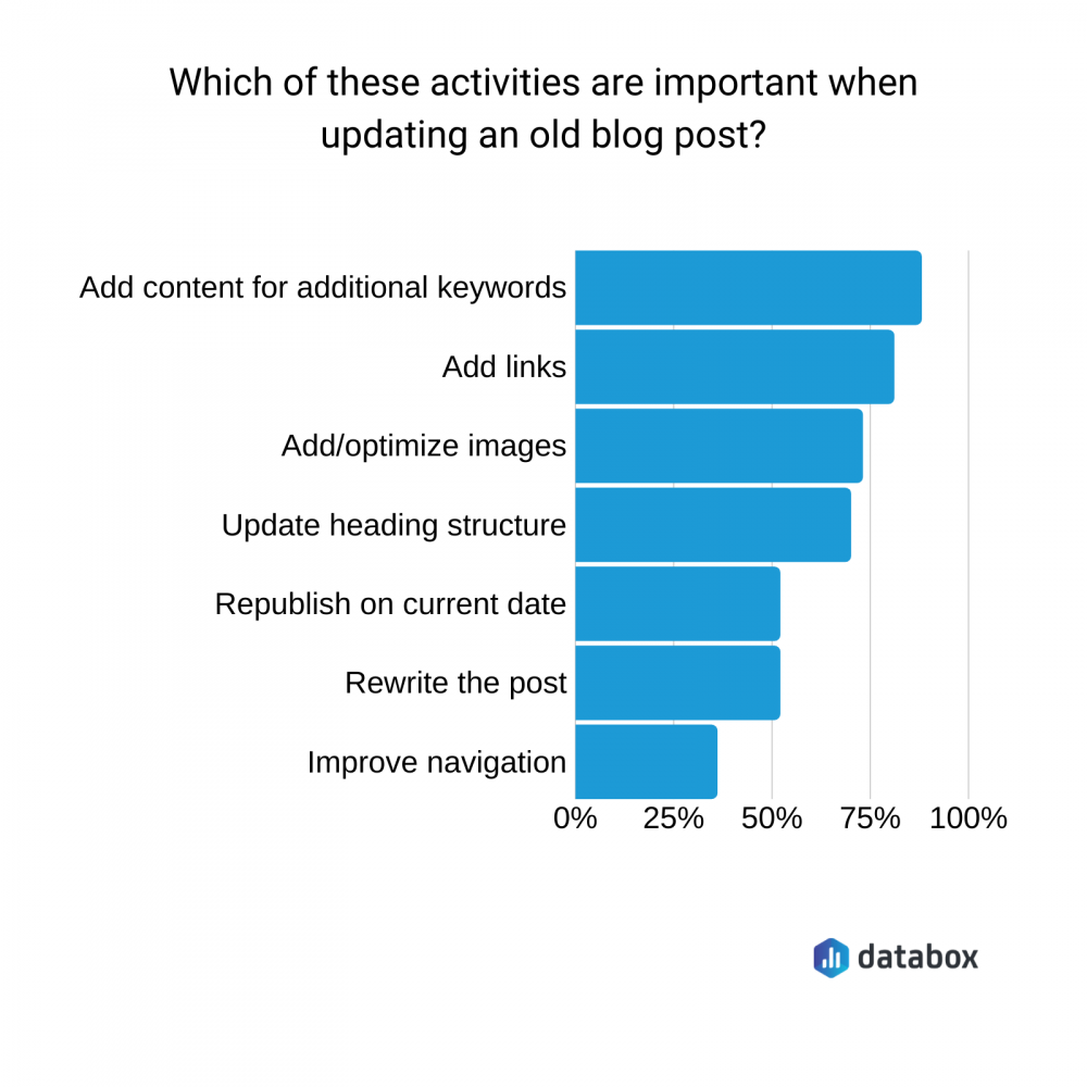 which of these activities are important when updating an old blog post