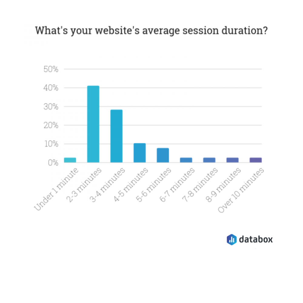 average session duration - weekly SEO metrics